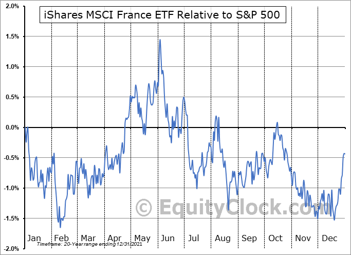 EWQ Relative to the S&P 500