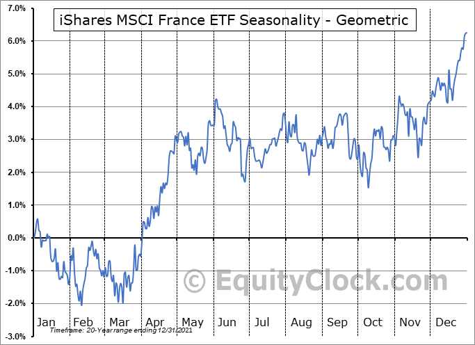 iShares MSCI France ETF (NYSE:EWQ) Seasonality