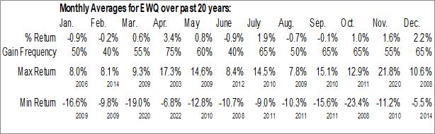 Monthly Seasonal iShares MSCI France ETF (NYSE:EWQ)