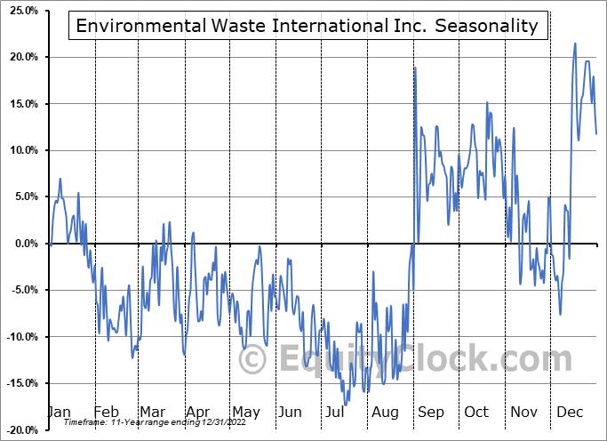 Environmental Waste International Inc. (TSXV:EWS.V) Seasonality