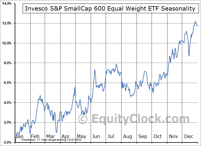 Invesco S&P SmallCap 600 Equal Weight ETF (AMEX:EWSC) Seasonal Chart