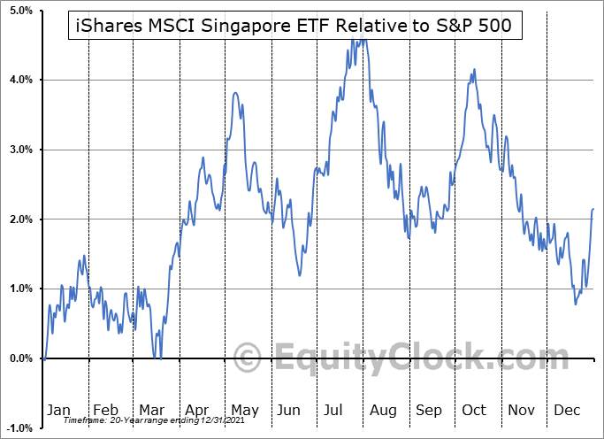 EWS Relative to the S&P 500