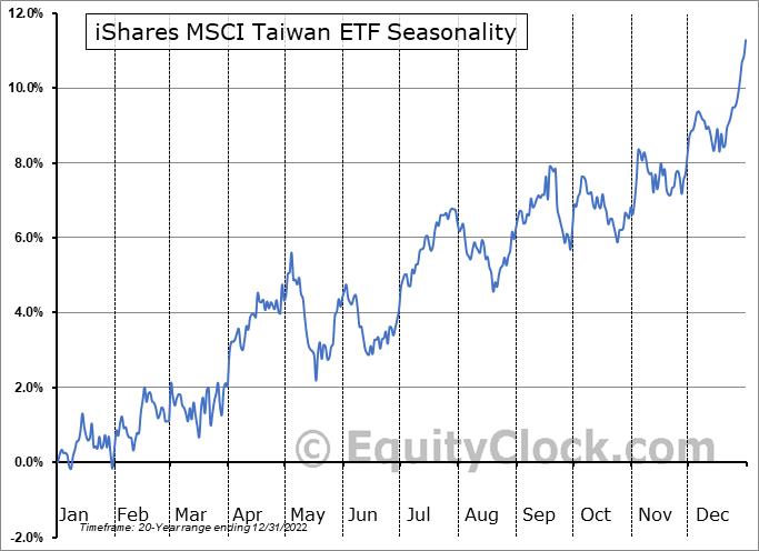iShares MSCI Taiwan ETF (NYSE:EWT) Seasonal Chart