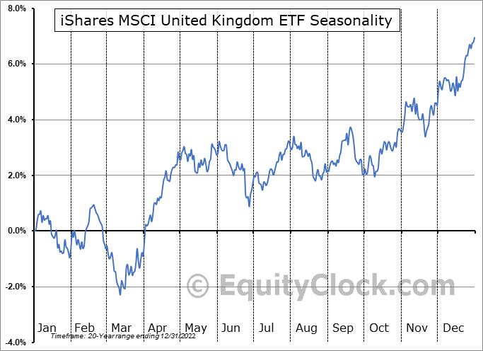 iShares MSCI United Kingdom ETF (NYSE:EWU) Seasonal Chart