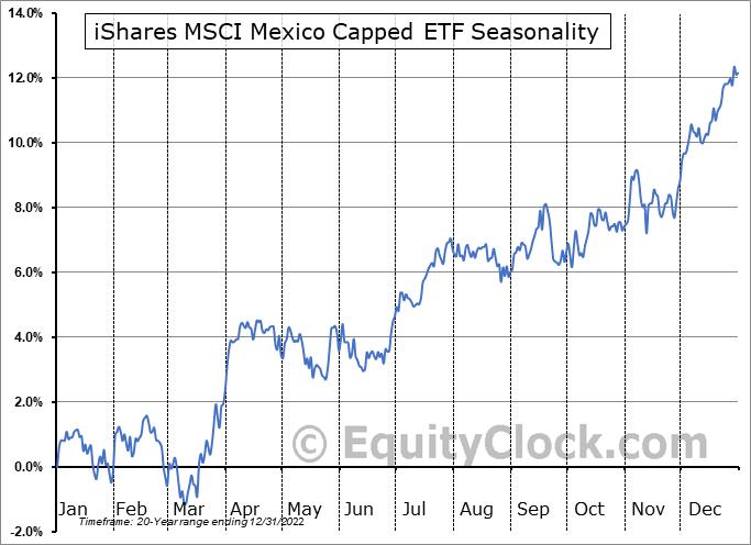 iShares MSCI Mexico Capped ETF (NYSE:EWW) Seasonal Chart