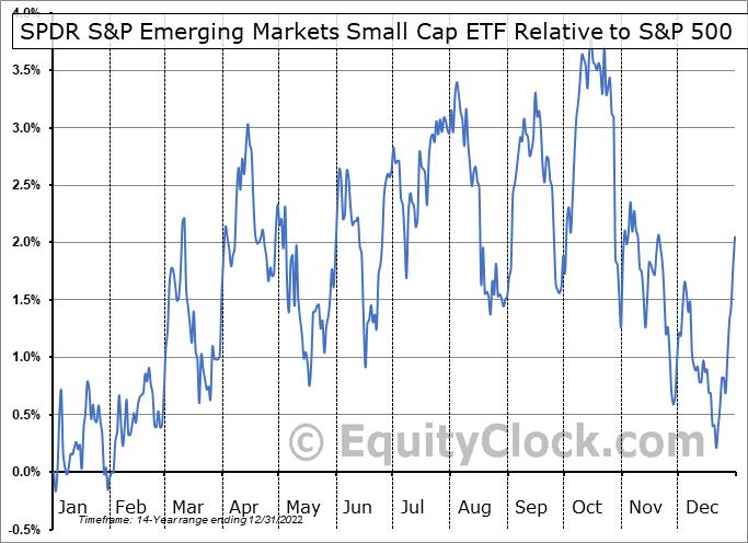 EWX Relative to the S&P 500