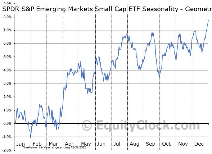 SPDR S&P Emerging Markets Small Cap ETF (NYSE:EWX) Seasonality