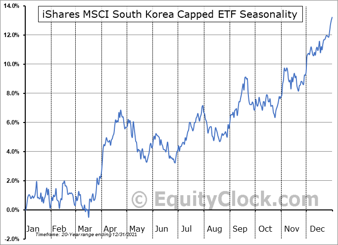 iShares MSCI South Korea Capped ETF (NYSE:EWY) Seasonal Chart