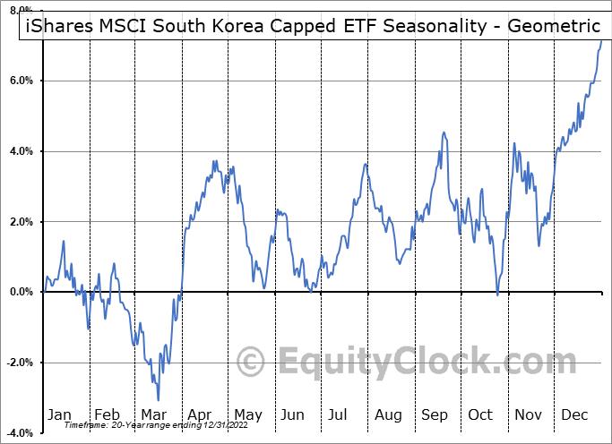 iShares MSCI South Korea Capped ETF (NYSE:EWY) Seasonality