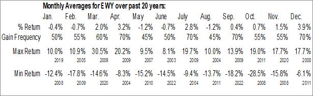 Monthly Seasonal iShares MSCI South Korea Capped ETF (NYSE:EWY)