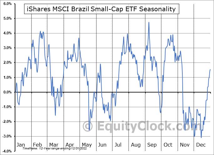 iShares MSCI Brazil Small-Cap ETF (NASD:EWZS) Seasonal Chart