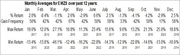 Monthly Seasonal iShares MSCI Brazil Small-Cap ETF (NASD:EWZS)