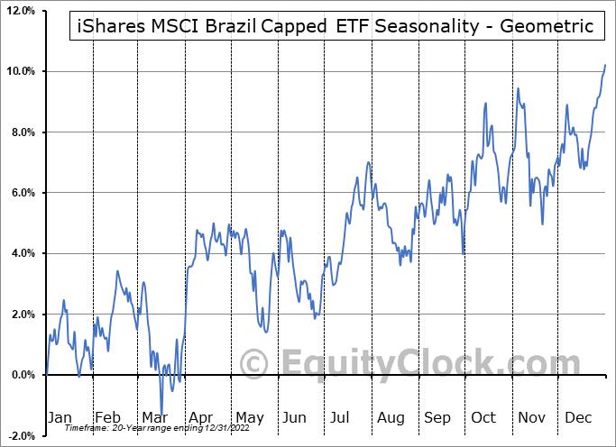 iShares MSCI Brazil Capped ETF (NYSE:EWZ) Seasonality