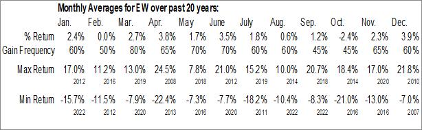 Monthly Seasonal Edwards Lifesciences Corp. (NYSE:EW)