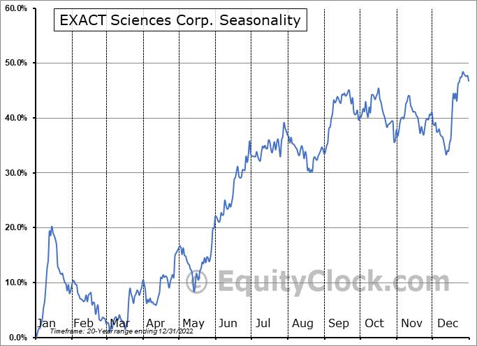 Exact Sciences Corporation Seasonal Chart