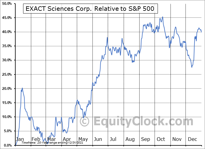 EXAS Relative to the S&P 500