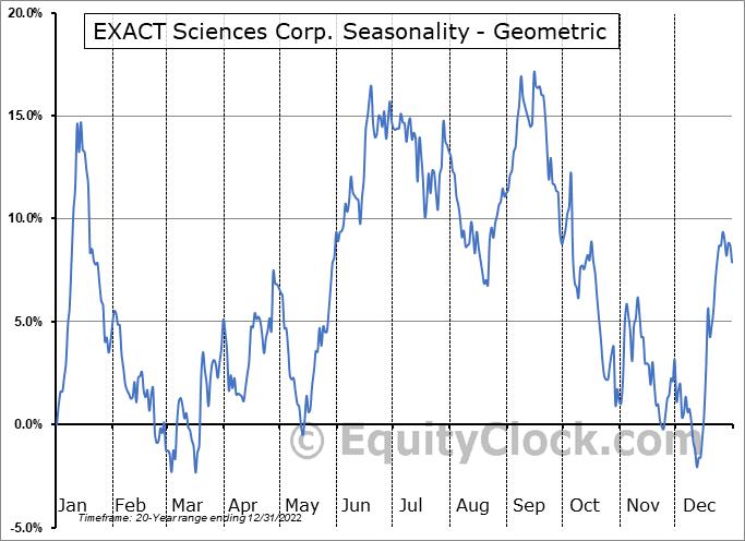 EXACT Sciences Corp. (NASD:EXAS) Seasonality