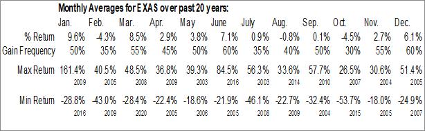Monthly Seasonal EXACT Sciences Corp. (NASD:EXAS)