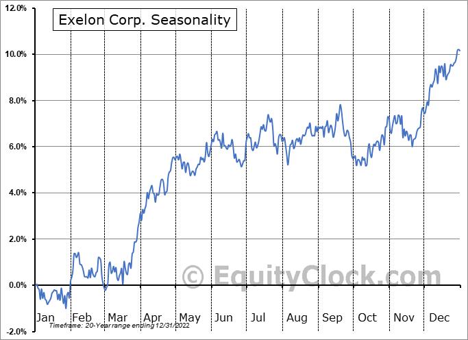 Exelon Corp. (NASD:EXC) Seasonality