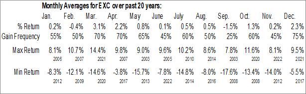 Monthly Seasonal Exelon Corp. (NASD:EXC)