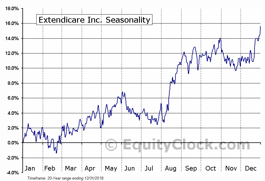 Extendicare Inc. (TSE:EXE.TO) Seasonal Chart