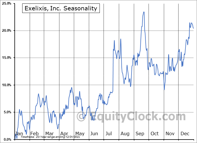 Exelixis, Inc. Seasonal Chart