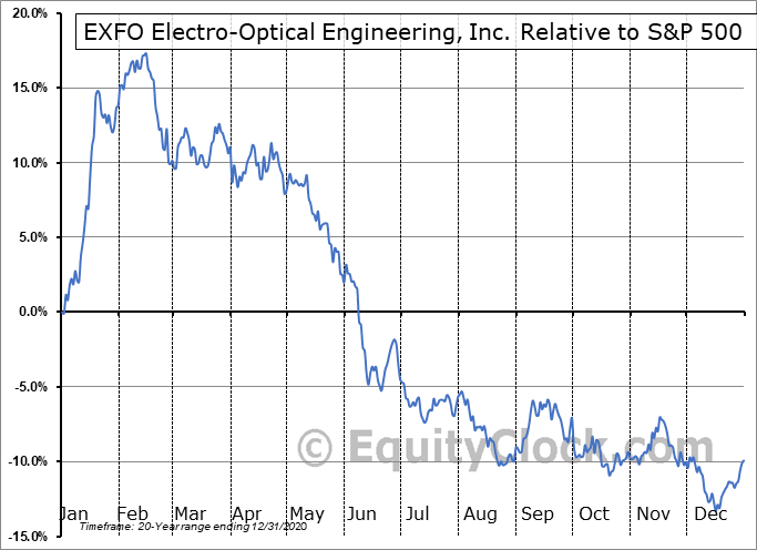 EXF.TO Relative to the S&P 500