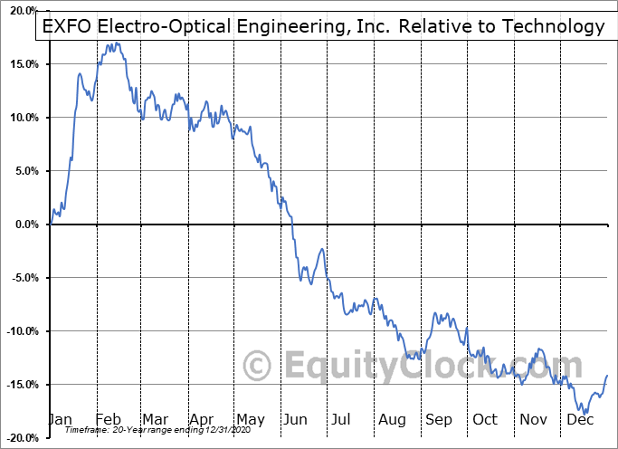 EXF.TO Relative to the Sector