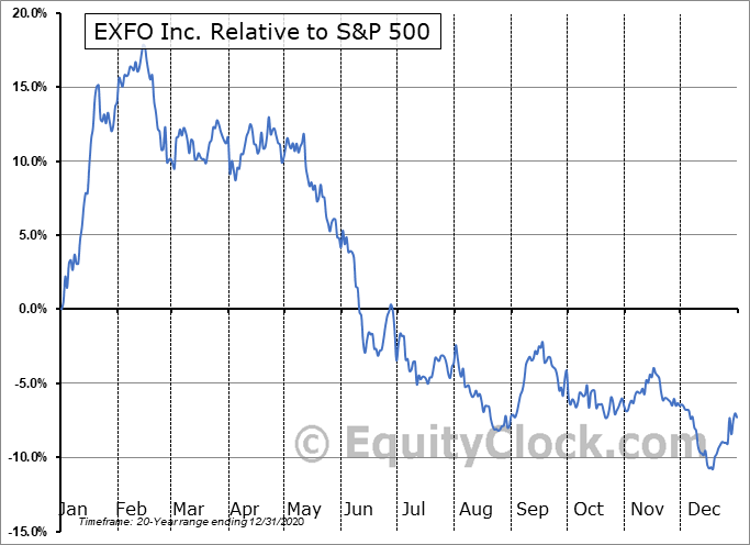 EXFO Relative to the S&P 500