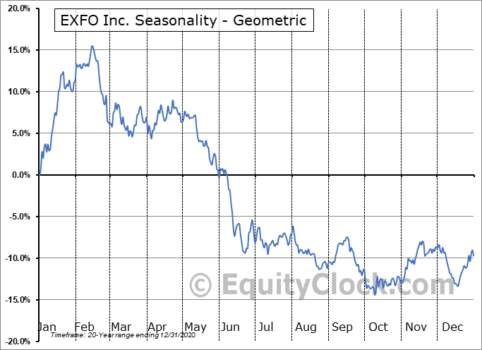 EXFO Inc. (NASD:EXFO) Seasonality