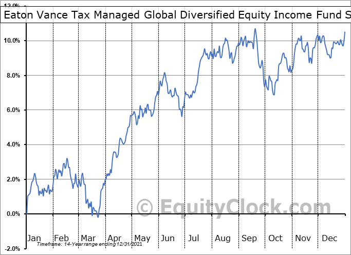 Eaton Vance Tax Managed Global Diversified Equity Income Fund (NYSE:EXG) Seasonal Chart