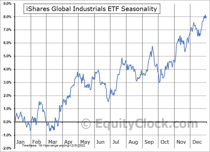 iShares Global Industrials ETF (NYSE:EXI) Seasonal Chart