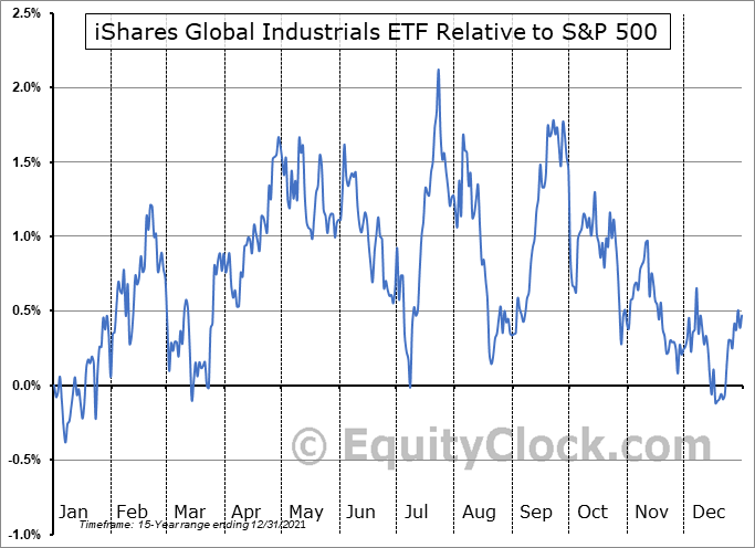 EXI Relative to the S&P 500