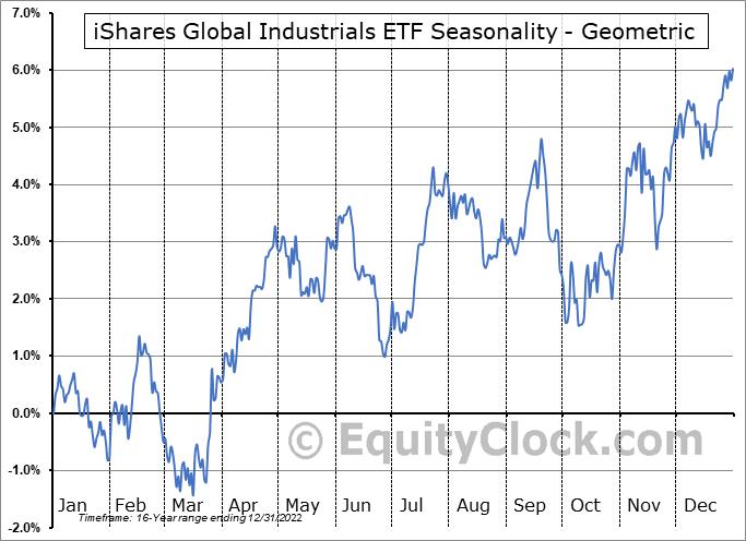 iShares Global Industrials ETF (NYSE:EXI) Seasonality