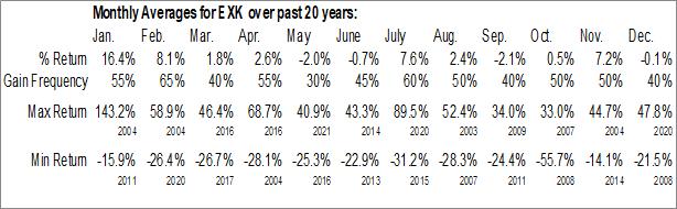 Monthly Seasonal Endeavour Silver Corp. (NYSE:EXK)