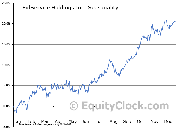 ExlService Holdings Inc. (NASD:EXLS) Seasonality