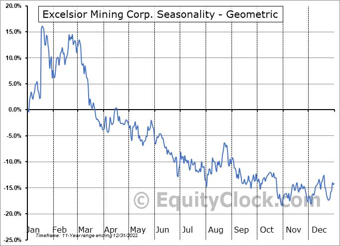 Excelsior Mining Corp. (OTCMKT:EXMGF) Seasonality