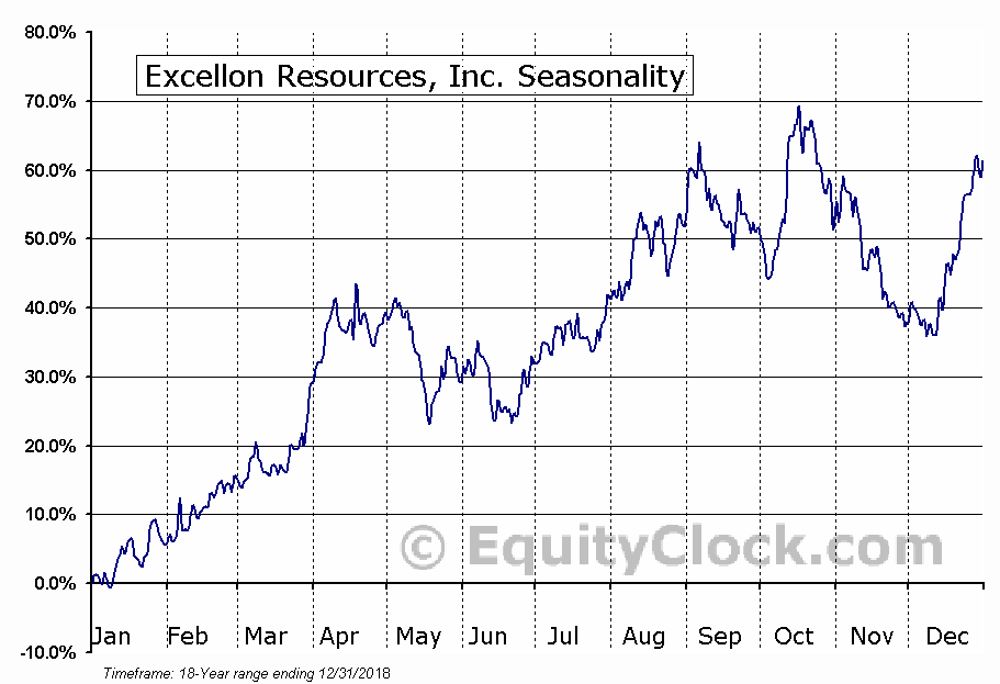 Excellon Resources (TSE:EXN) Seasonal Chart