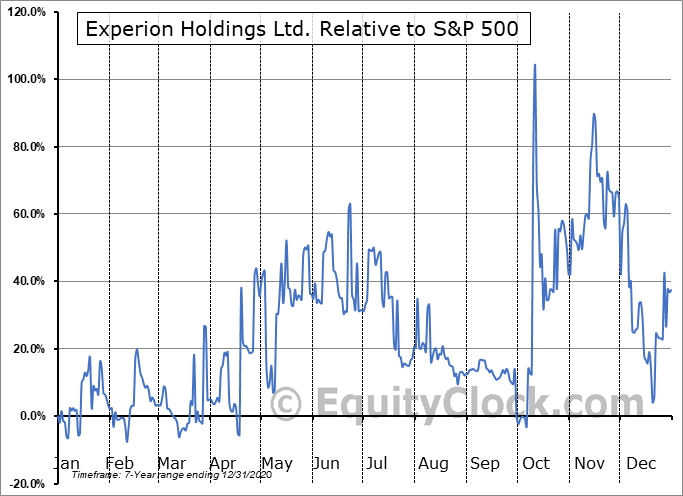 EXP.V Relative to the S&P 500