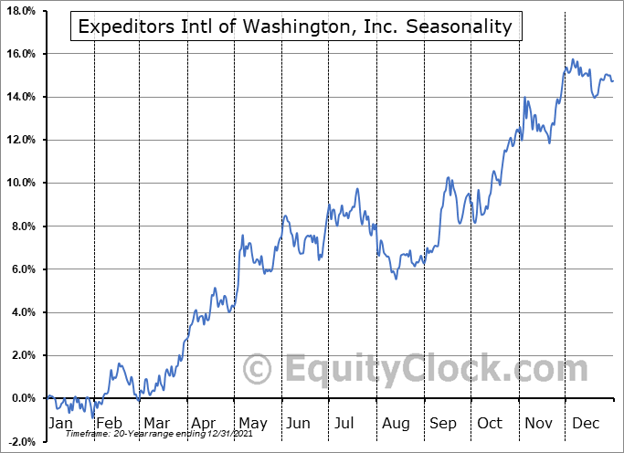 Expeditors Intl of Washington, Inc. (NASD:EXPD) Seasonal Chart