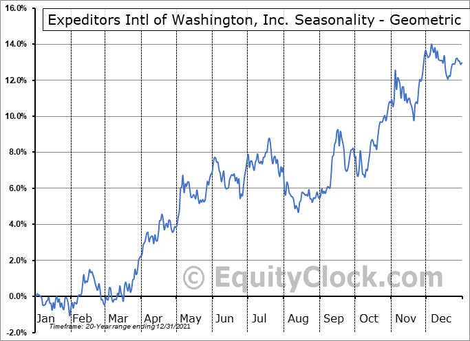 Expeditors Intl of Washington, Inc. (NASD:EXPD) Seasonality