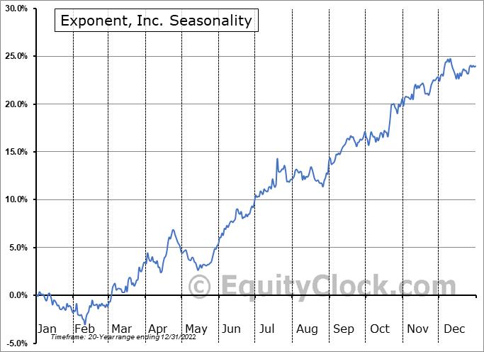 Exponent, Inc. (NASD:EXPO) Seasonal Chart