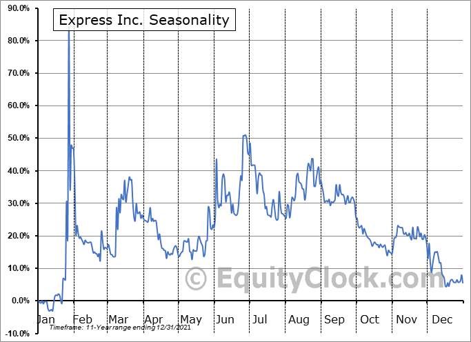 Express Inc. (NYSE:EXPR) Seasonality