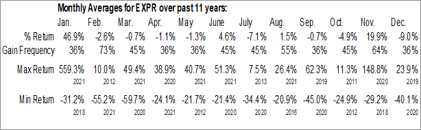 Monthly Seasonal Express Inc. (NYSE:EXPR)