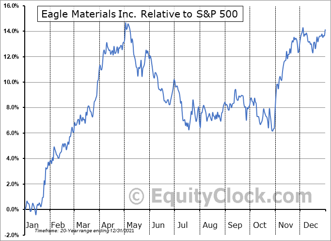 EXP Relative to the S&P 500