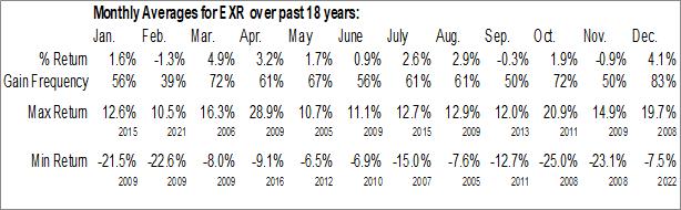Monthly Seasonal Extra Space Storage Inc. (NYSE:EXR)