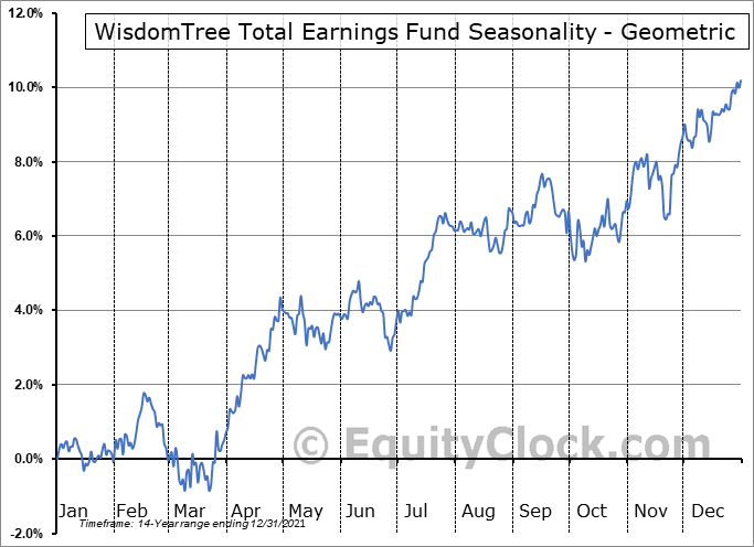 WisdomTree Total Earnings Fund (NYSE:EXT) Seasonality