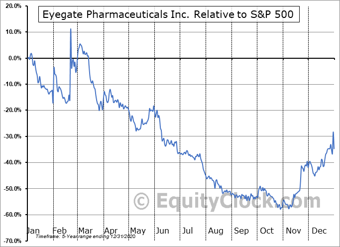 EYEG Relative to the S&P 500