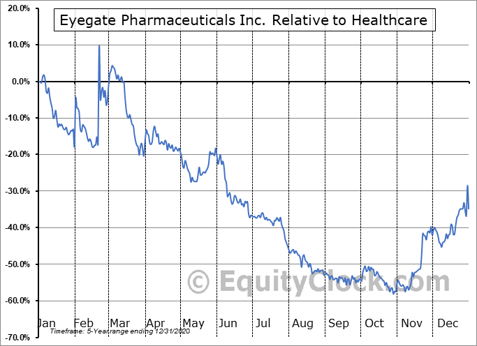 EYEG Relative to the Sector