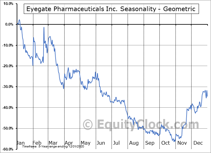 Eyegate Pharmaceuticals Inc. (NASD:EYEG) Seasonality